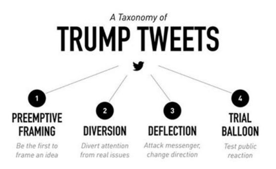 Taxonomy of Trump Tweets