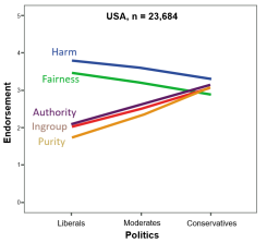 Haidt Moral Dimensions