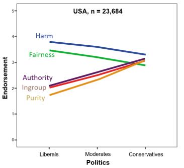 Haidt Moral Dimensions.PNG