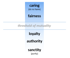 threshold of mutuality