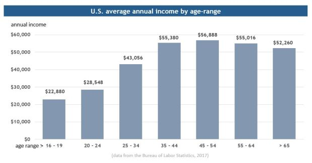 average annual income in US