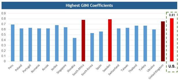 GINI Graph