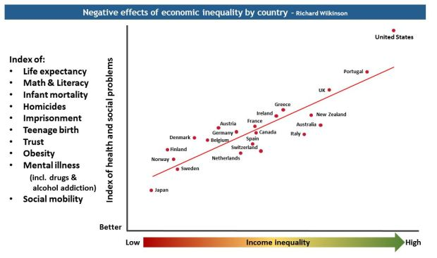 Harm of inequality