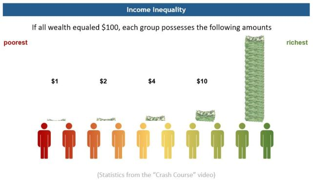 Income inequality diagram 2.JPG