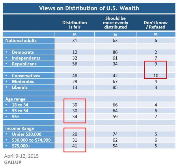 Views on Distributin of US Wealth