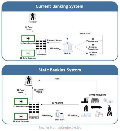 banking comparison